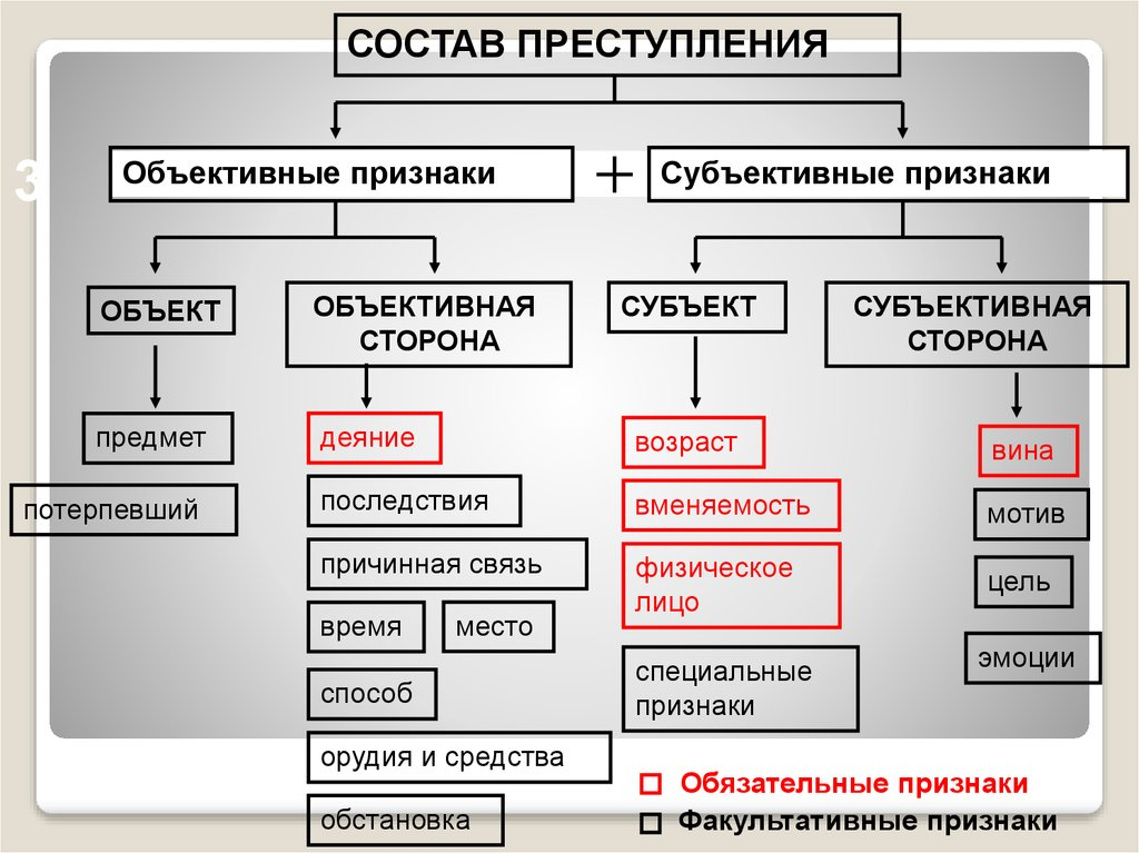 Как считать срок наказания за неоднократные кражи сумма до 250 тысяч руьлей